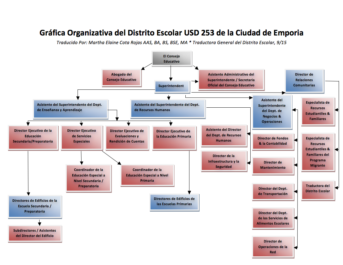 USD253 Organization Chart in Spanish Graphic