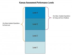 KansasAssessmentPerformanceLevels